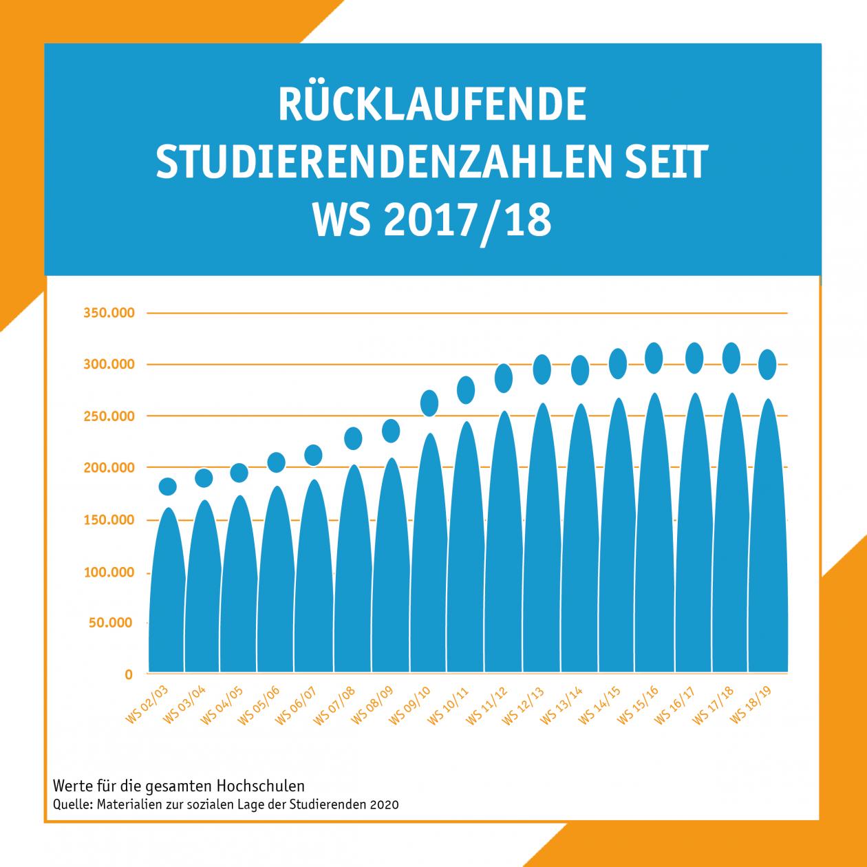 Sinkende Studierendenzahlens seit 2017